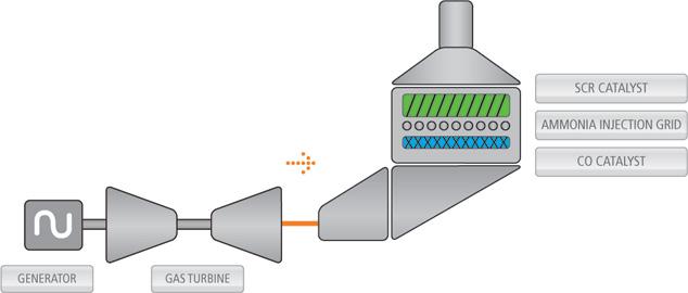 Emission Control Systems ECS