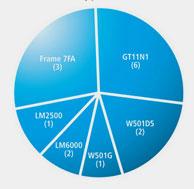 IST GTI on Gas Turbine types