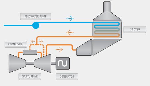 Gas Turbine Injection GTI OTSG process
